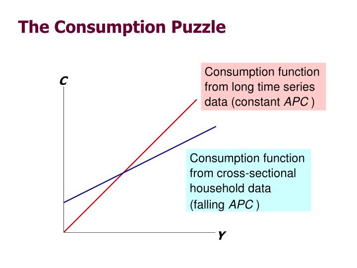Consumption function from long time series data (constant