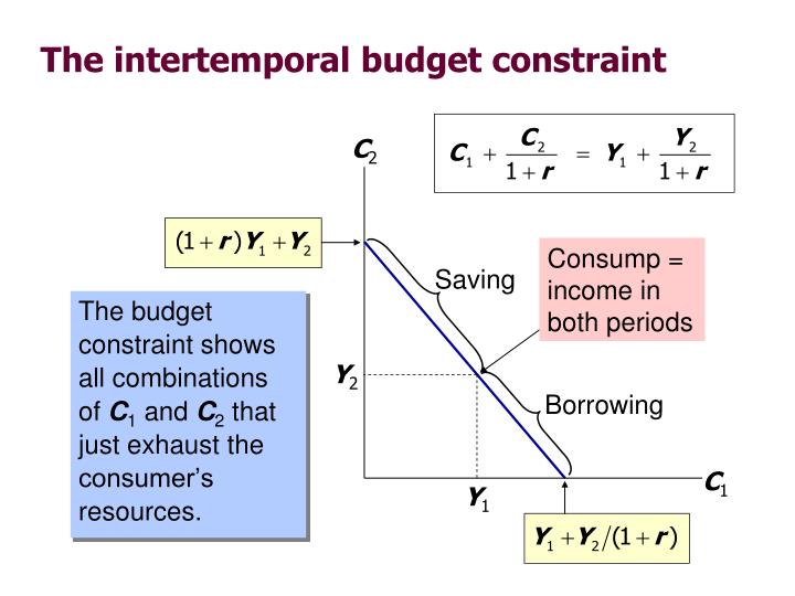 The budget constraint shows all combinations