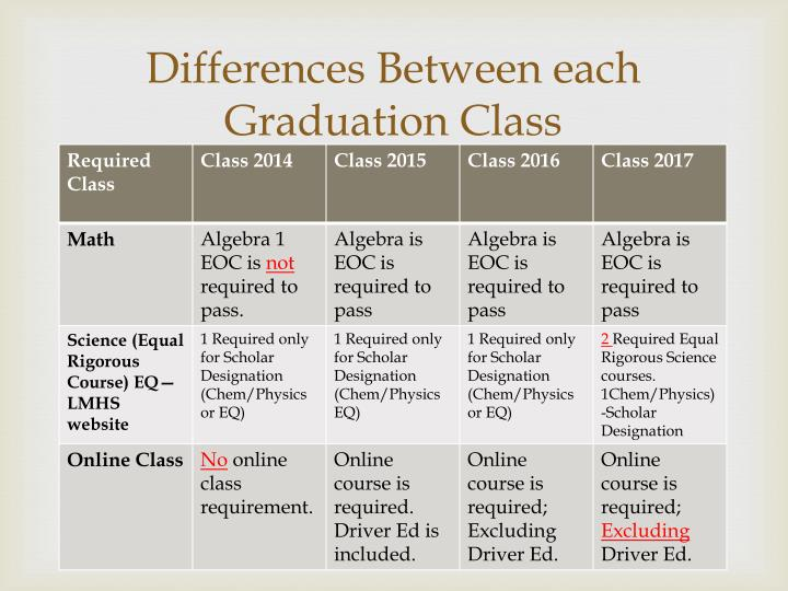 Differences Between each Graduation Class