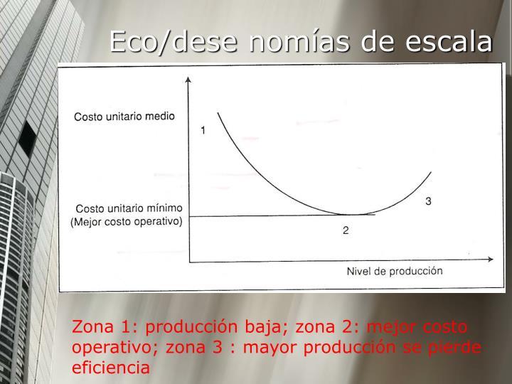 Eco/dese