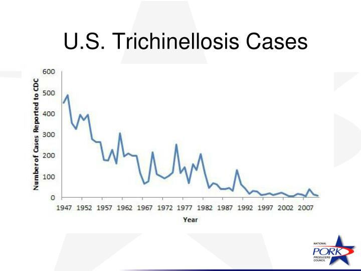 U.S. Trichinellosis Cases