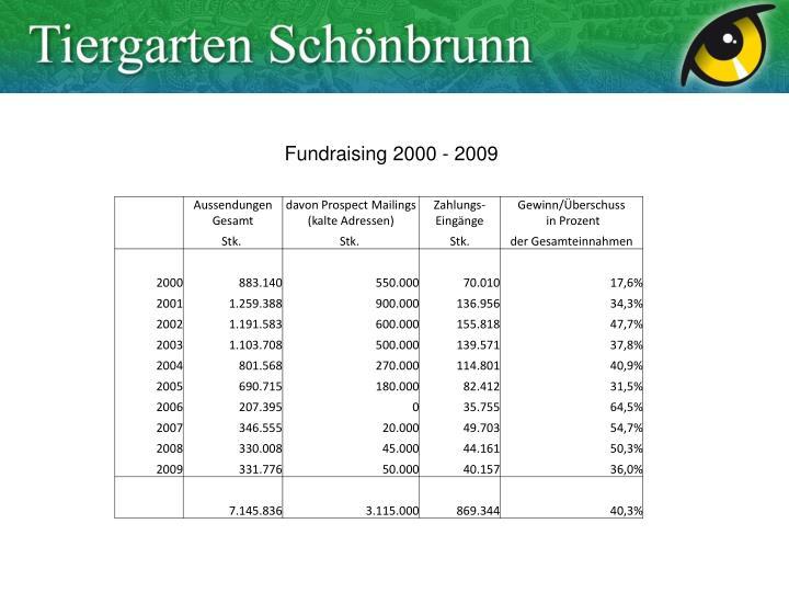 Fundraising 2000 - 2009