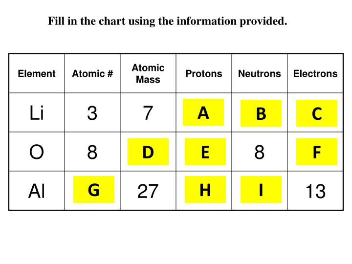 Fill in the chart using the information provided.