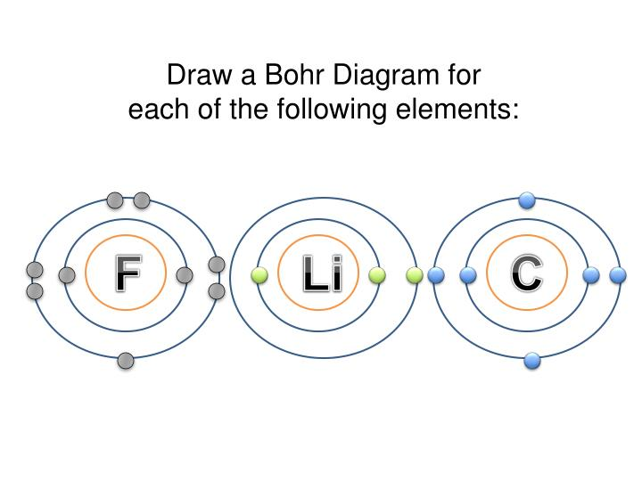 Draw a Bohr Diagram for