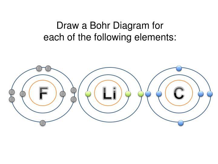 Draw a Bohr Diagram for