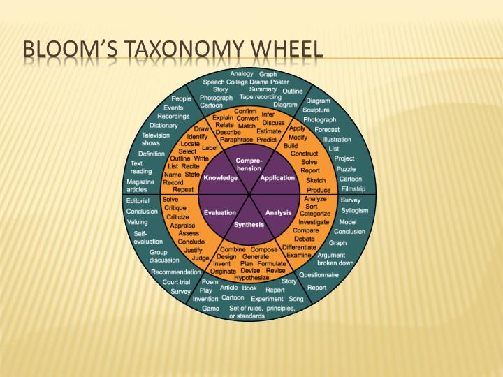 Bloom's Taxonomy Wheel