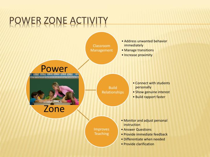 Power zone Activity