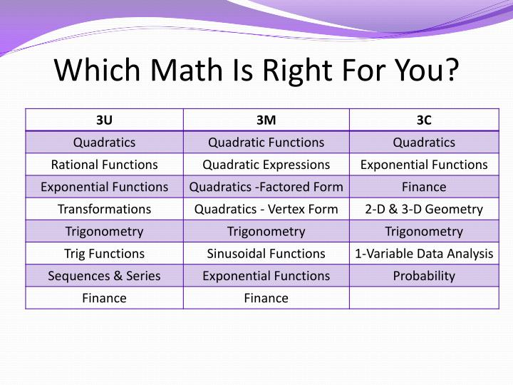 Which Math Is Right For You?