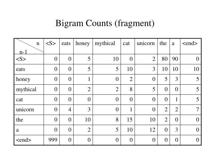 Bigram Counts (fragment)