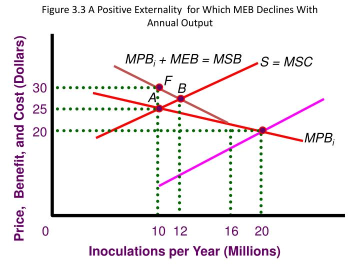 Figure 3.3 A Positive Externality  for Which MEB Declines With Annual Output