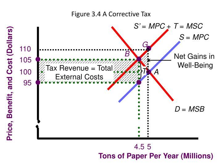 Figure 3.4 A Corrective Tax