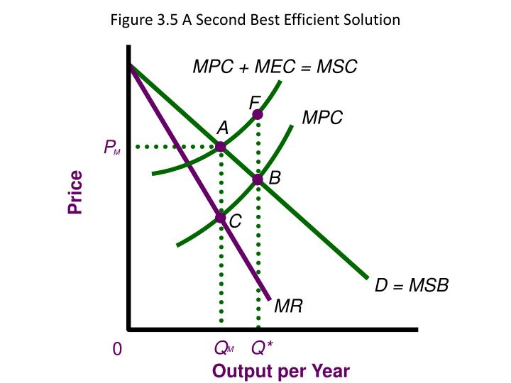 Figure 3.5 A Second Best Efficient Solution