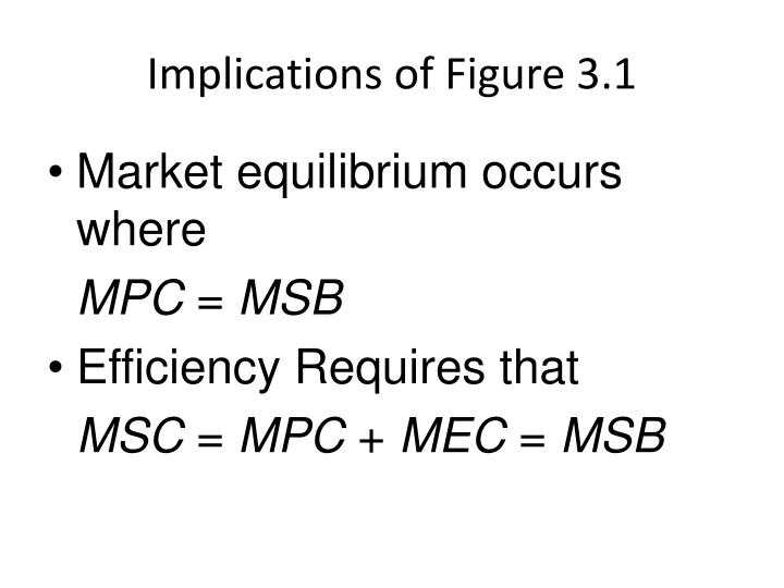 Implications of Figure 3.1