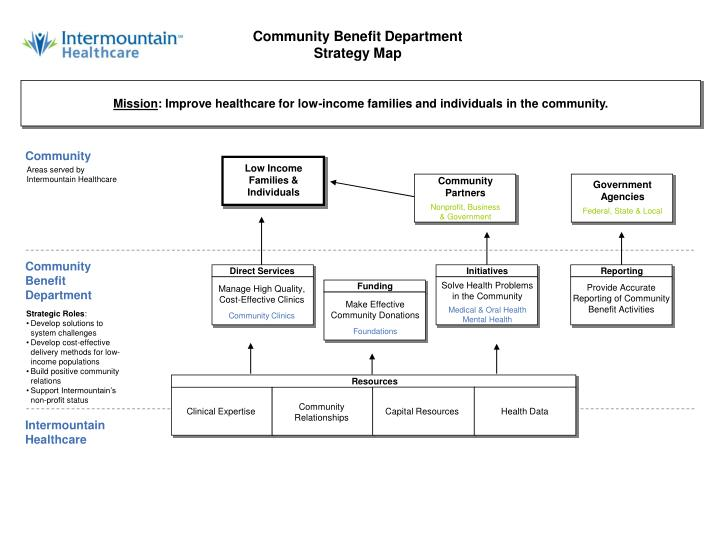 Community Benefit Department