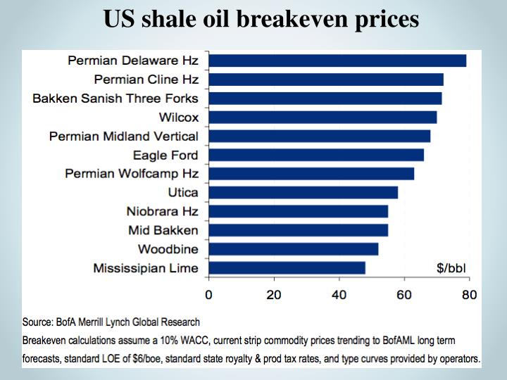 US shale oil breakeven prices
