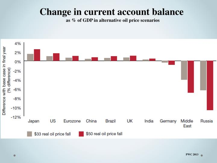 Change in current account balance