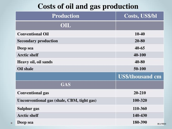 Costs of oil and gas production