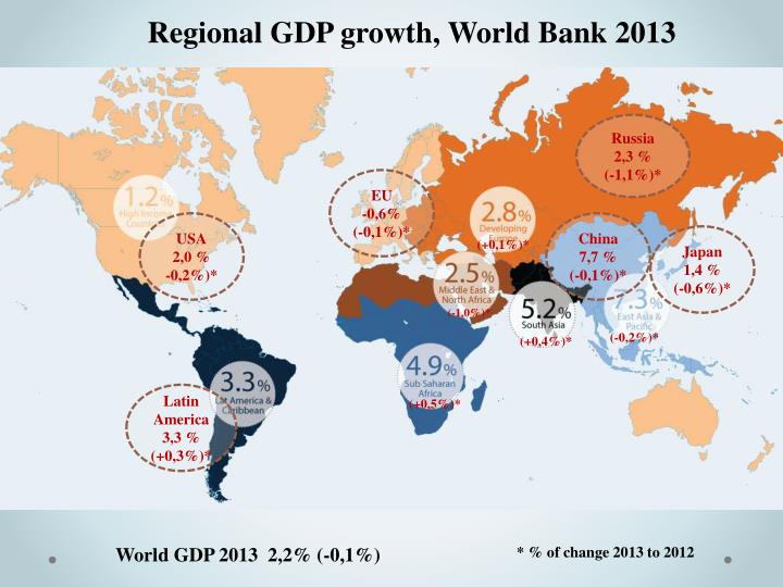 Regional GDP growth, World Bank 2013