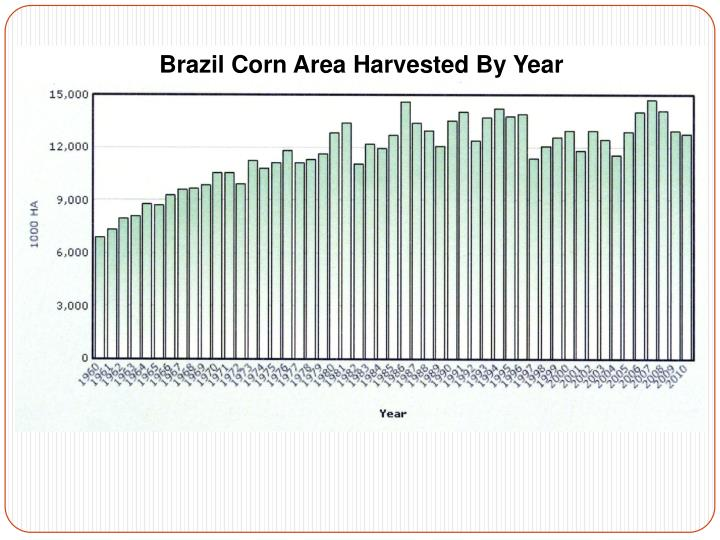 Brazil Corn Area Harvested By Year