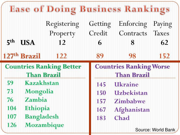 Ease of Doing Business Rankings