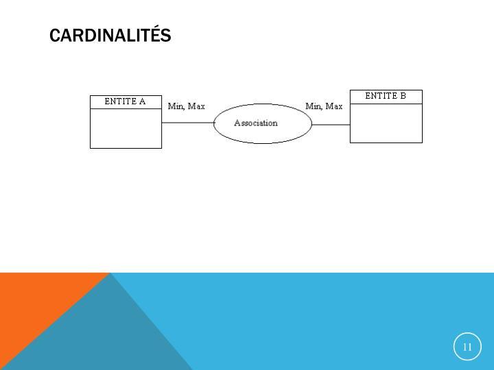 Cardinalités