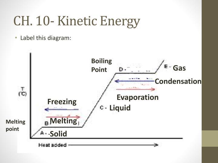 CH. 10- Kinetic Energy