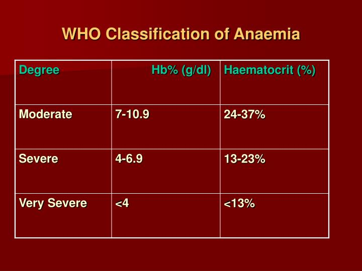 WHO Classification of Anaemia