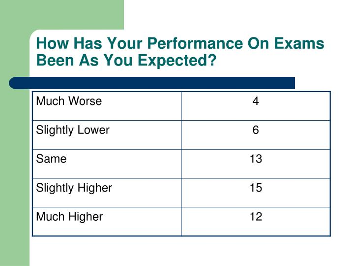 How Has Your Performance On Exams Been As You Expected?