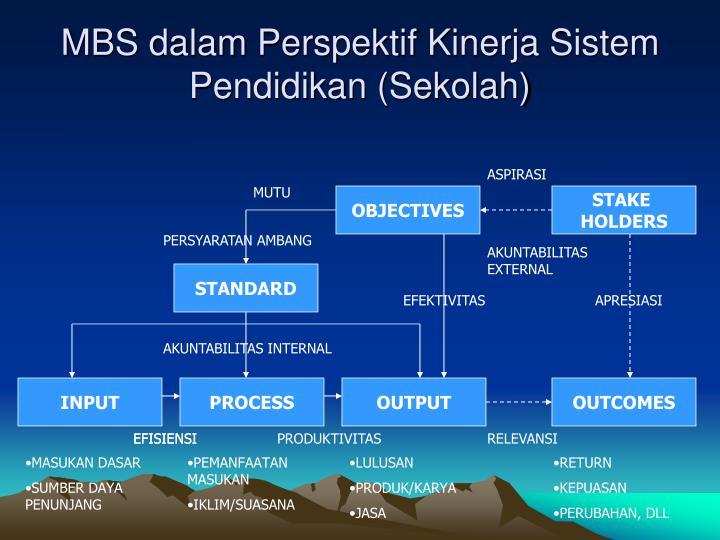 MBS dalam Perspektif Kinerja Sistem Pendidikan (Sekolah)