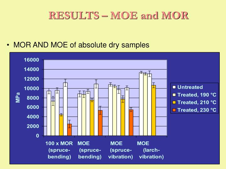 RESULTS – MOE and MOR