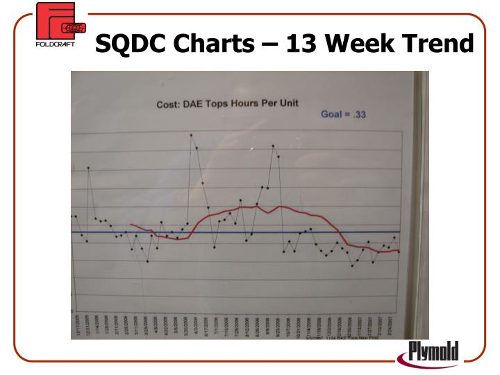 SQDC Charts – 13 Week Trend