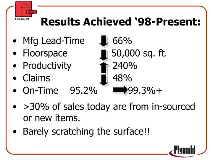 Mfg Lead-Time		     66%
