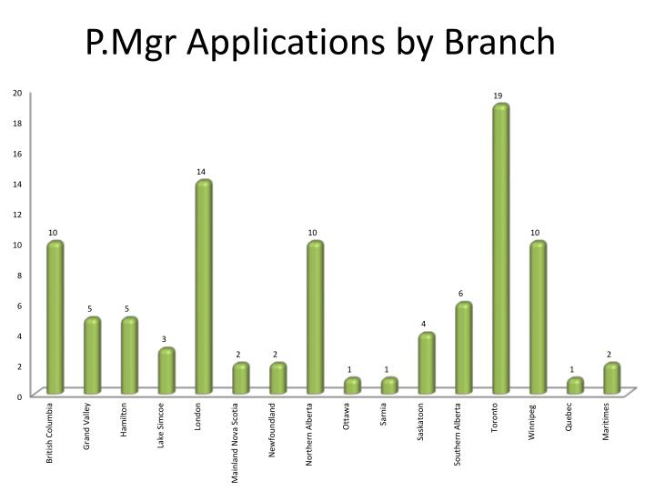 P.Mgr Applications by Branch
