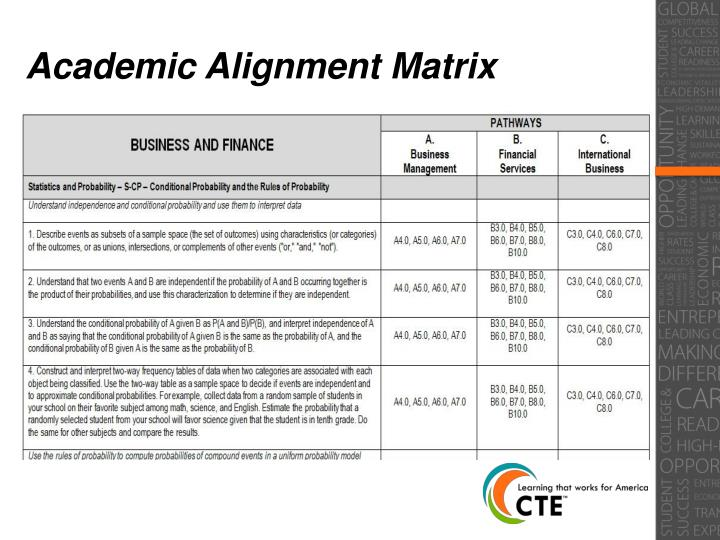 Academic Alignment Matrix
