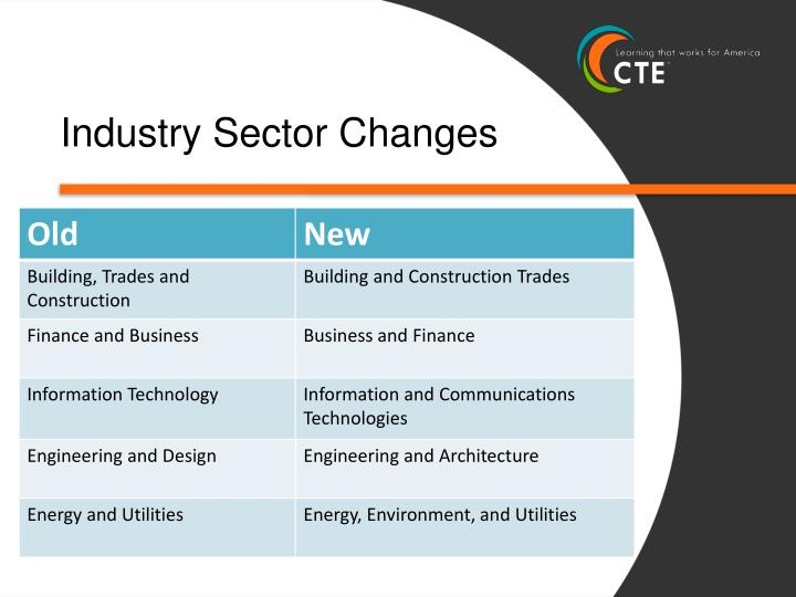 Industry Sector Changes