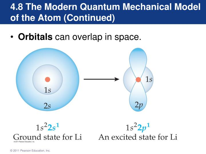 4.8 The Modern Quantum Mechanical Model of the Atom (Continued)