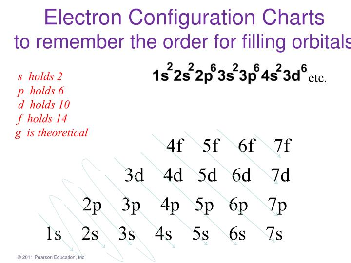 Electron Configuration Charts