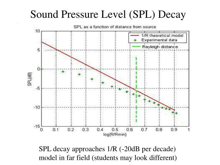 Sound Pressure Level (SPL) Decay