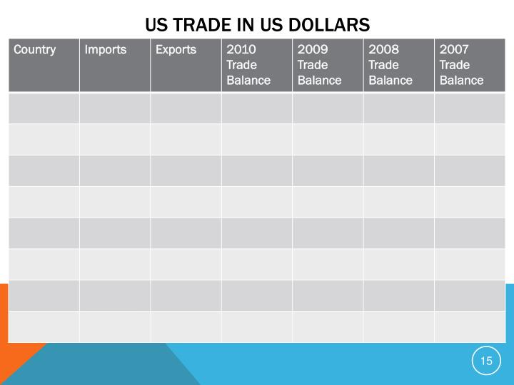 US Trade in