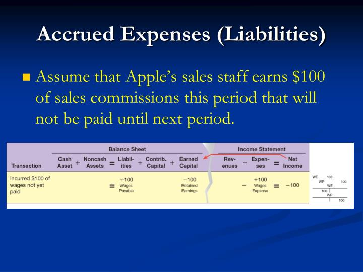 Accrued Expenses (Liabilities)