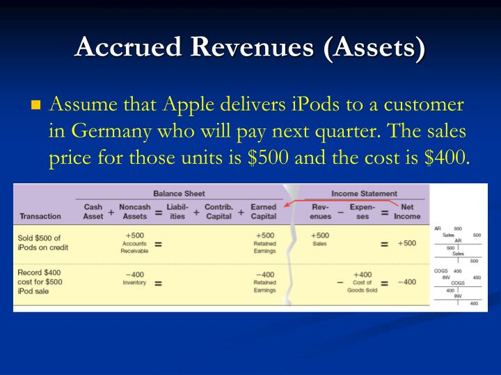 Accrued Revenues (Assets)