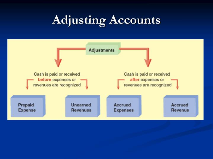 Adjusting Accounts