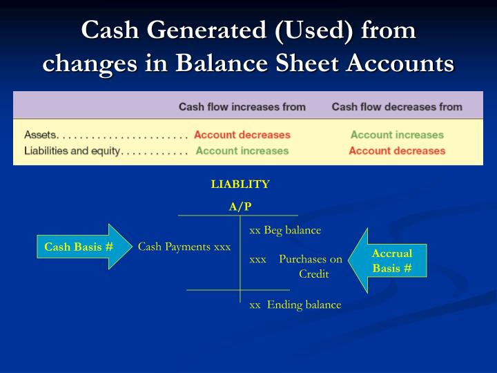 Cash Generated (Used) from changes in Balance Sheet Accounts