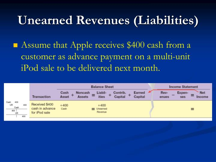 Unearned Revenues (Liabilities)