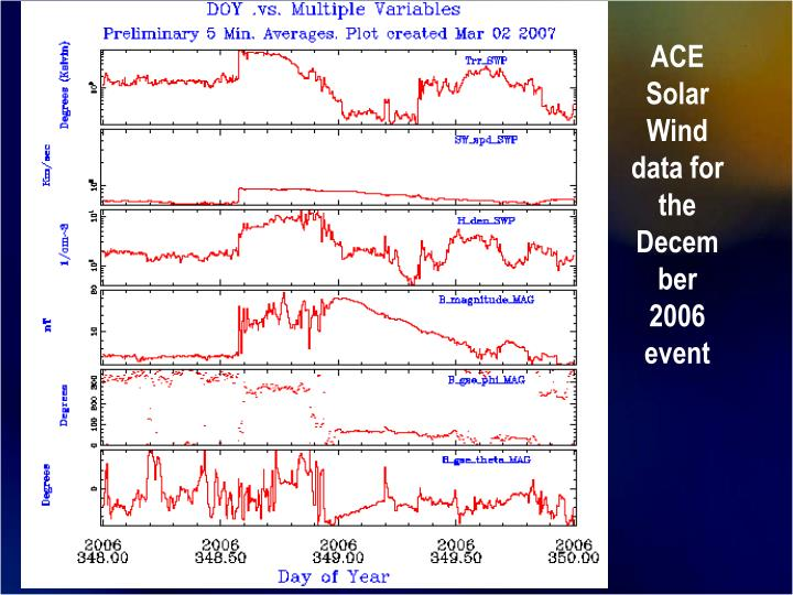 ACE Solar Wind data for the December 2006 event