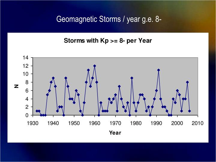 Geomagnetic Storms / year g.e. 8-