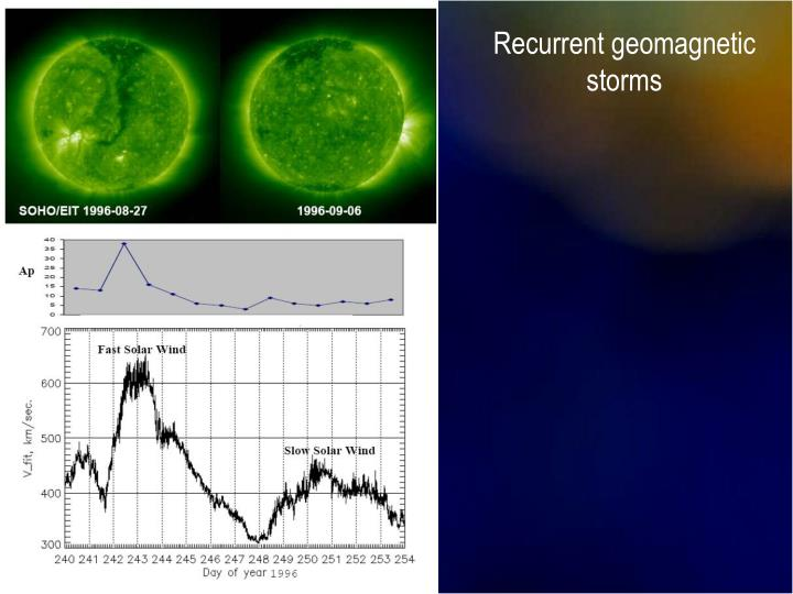 Recurrent geomagnetic storms