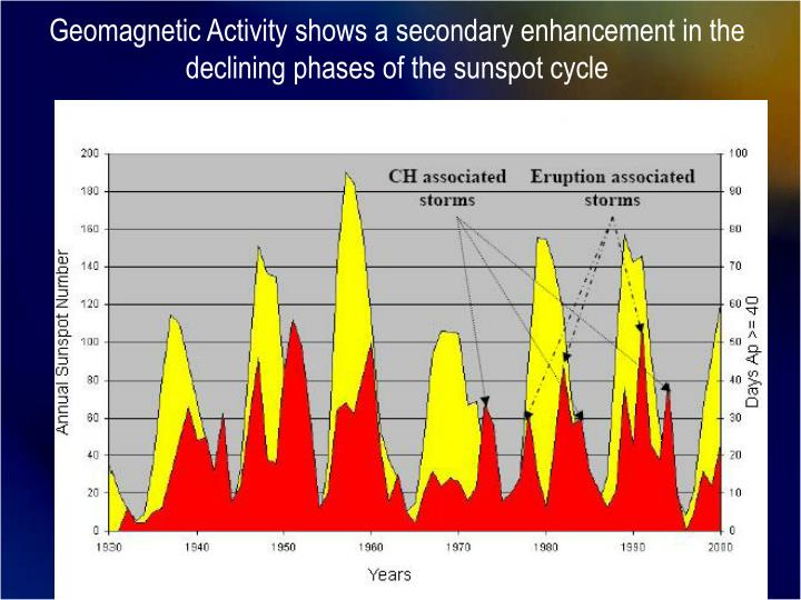 Geomagnetic Activity shows a secondary enhancement in the declining phases of the sunspot cycle