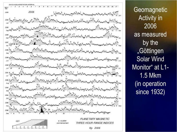 Geomagnetic Activity in 2006