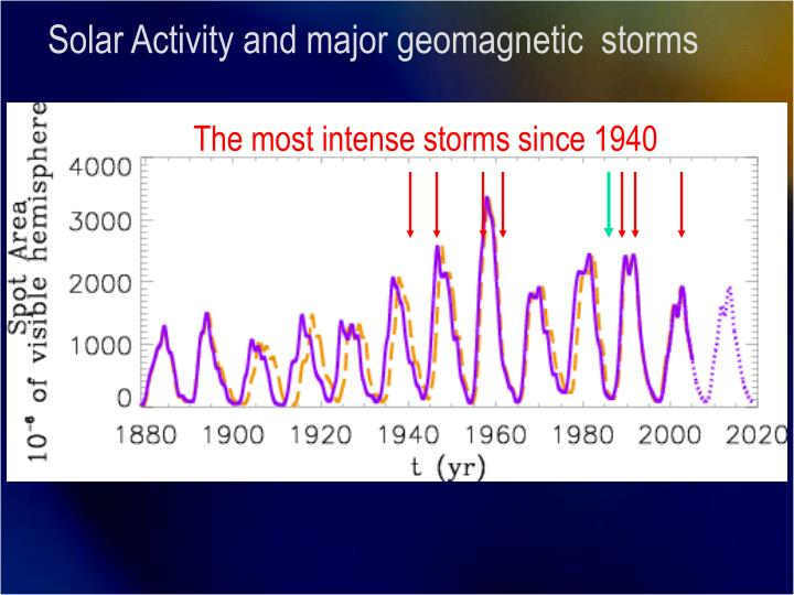 Solar Activity and major geomagnetic  storms